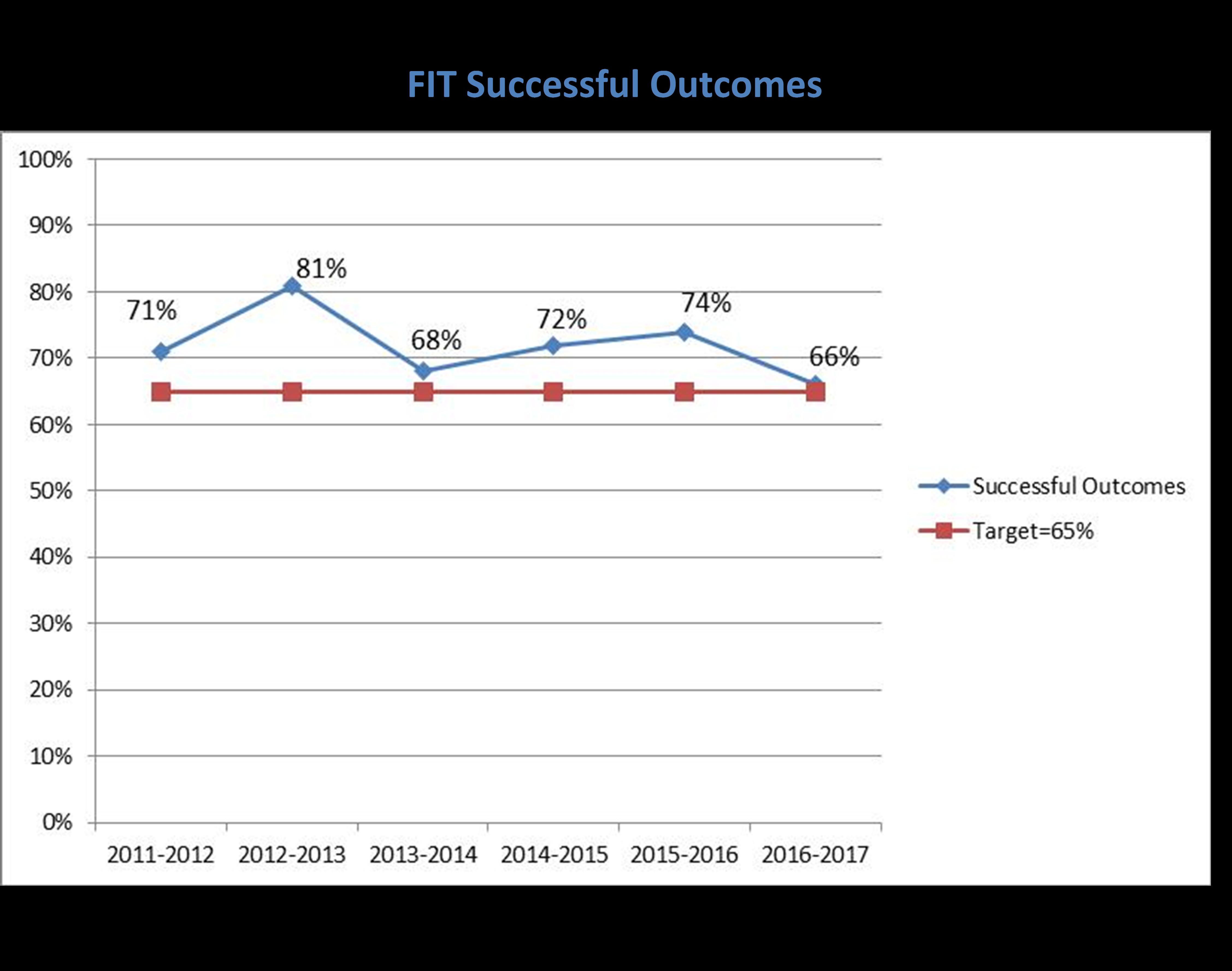 successful outcomes