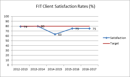 Client Satisfaction Rates